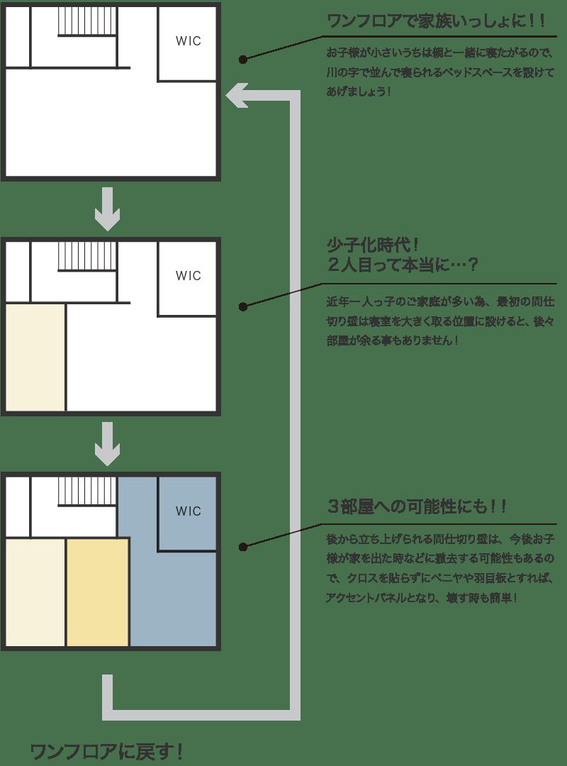 INFILLBOX-ワンフロアの可能性-2階